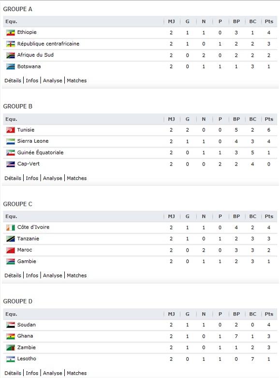 Resultat coupe du monde - Resultat foot eliminatoire coupe du monde ...