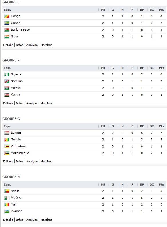 Resultat foot coupe du monde 2014 zone afrique - Resultats coupe du monde classement ...